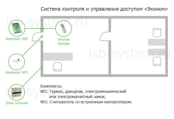 """контроля доступа """"эконом"""""""